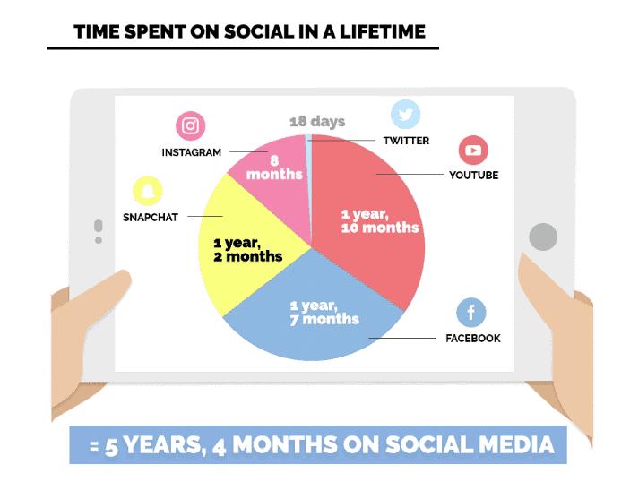 Tiempo promedio gastado por una persona en las Redes Sociales