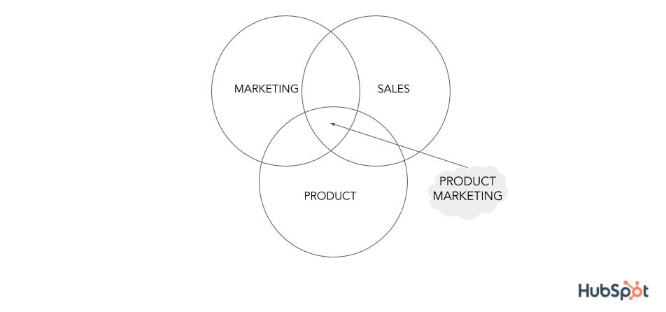 Marketing de Productos