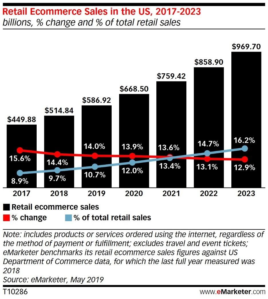 proyección de las ventas de e-commerce en Estados Unidos