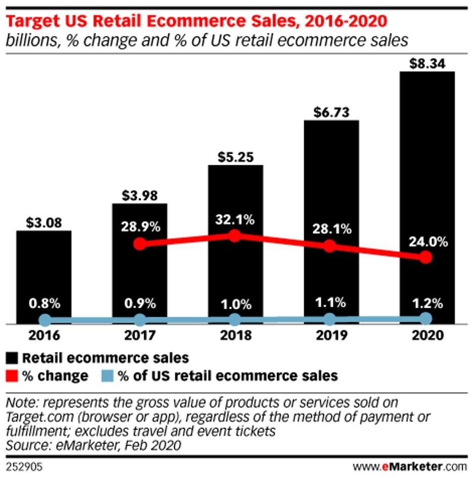 Ventas del e-commerce de Target entre y