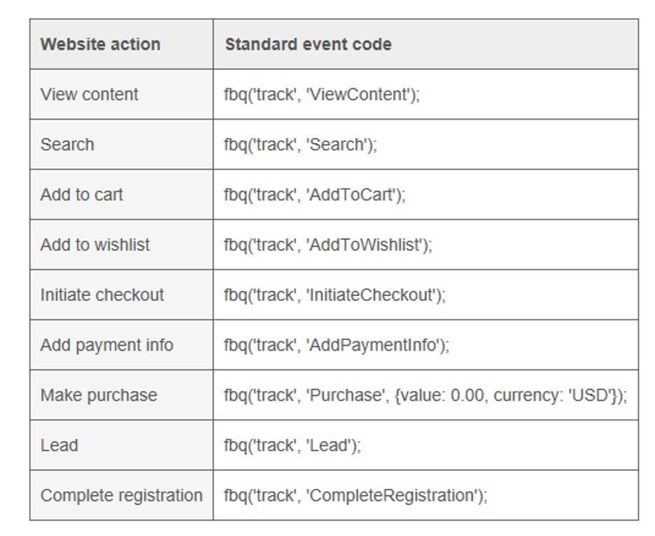 Nuevos códigos de eventos en Facebook