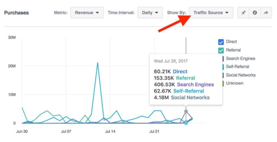 Definir fuente de tráfico en Facebook Analytics
